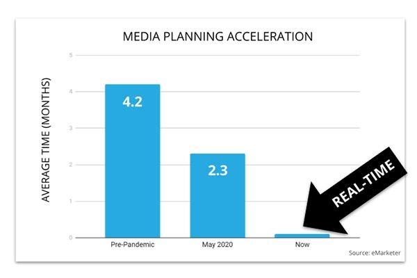Media-Planning-Accelerates