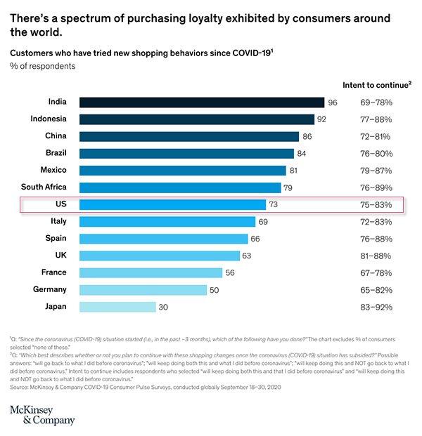 McKinsey & Company chart