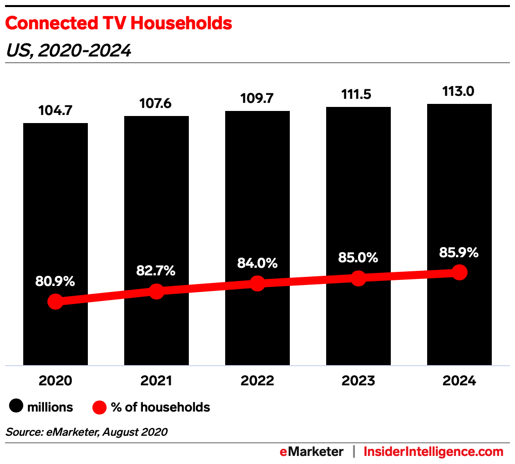 US Connected TV Households 2020-2024