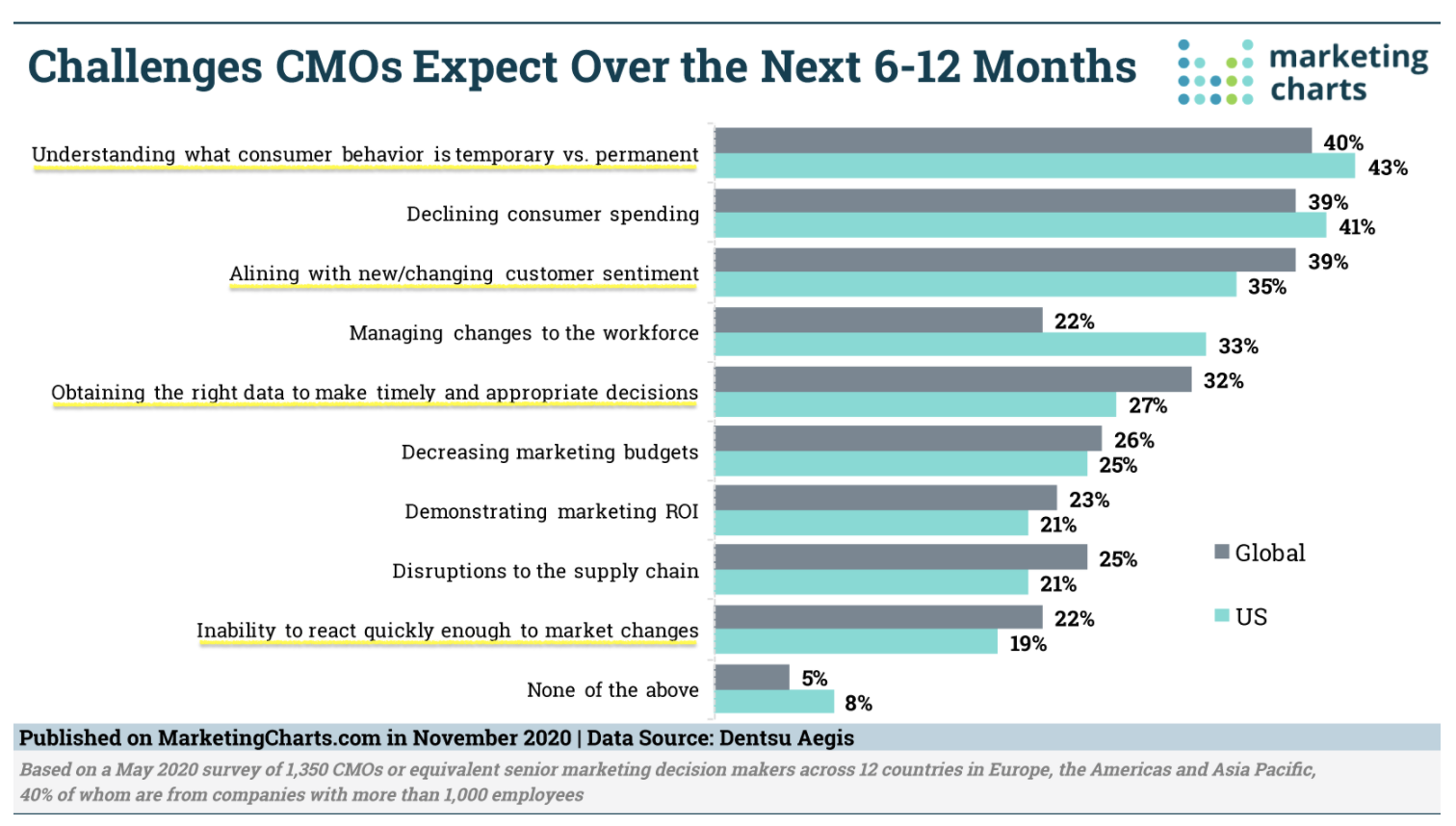 Brand CMOs challenged by change