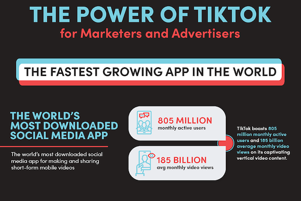 TikTok is the fastest growing app in the world